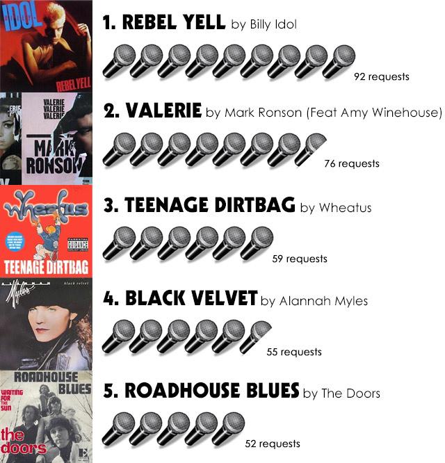 live band karaoke top 5